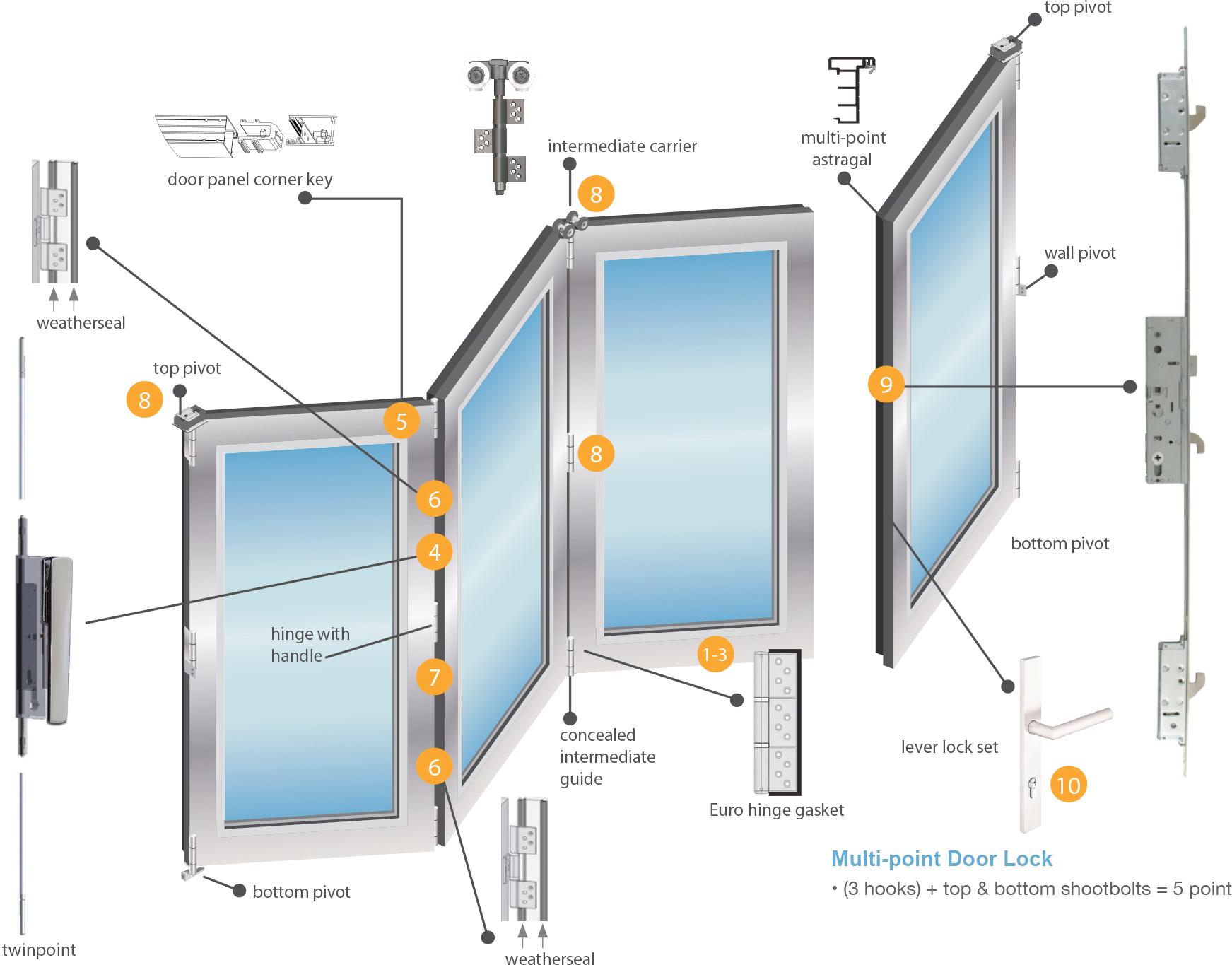 Euro vista fold impact rated aluminum doors euro wall for Folding window wall systems