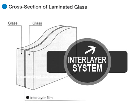 Interlayer Laminated Glass System