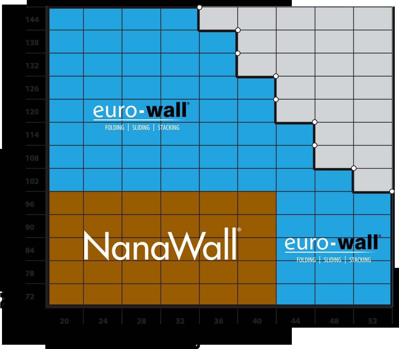 Nanawall Competitor Nanawall Comparison Chart