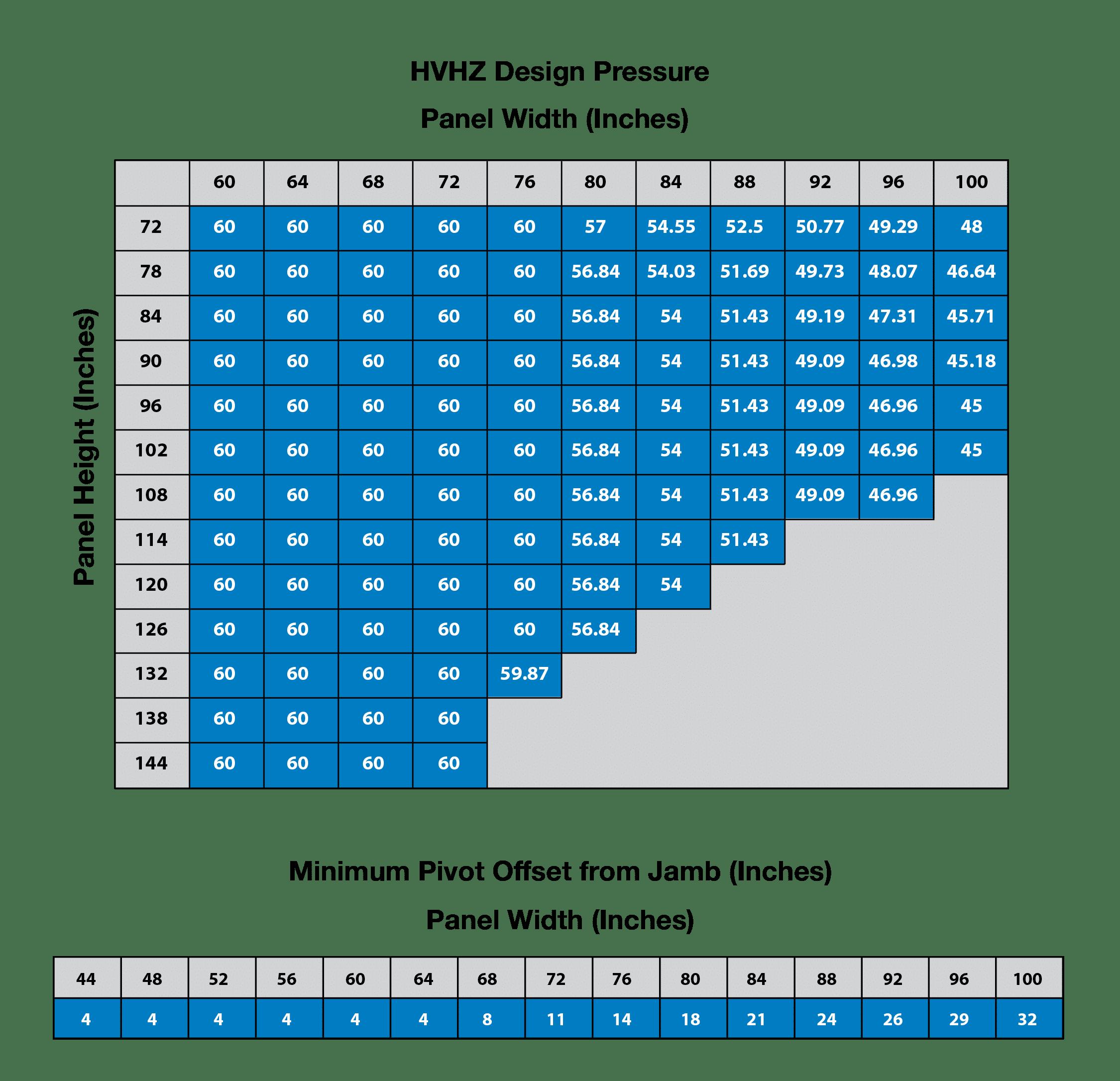 Pivot_DP_HVHZ_Web